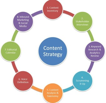 Content Strategy By Emirates Content